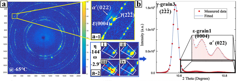 martensite formation in an austenitic Fe-Cr-Ni alloy during cooling