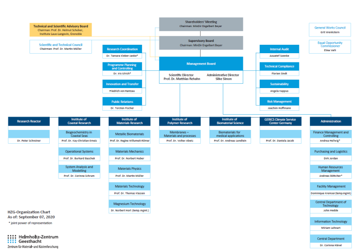 Organization Chart of the Helmholtz-Zentrum Geesthacht Center for Materials and Coastal Research in September 2020 English
